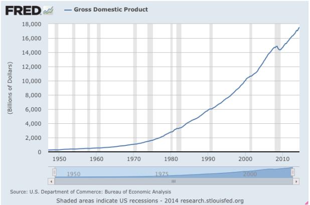 1950-2014 GDP